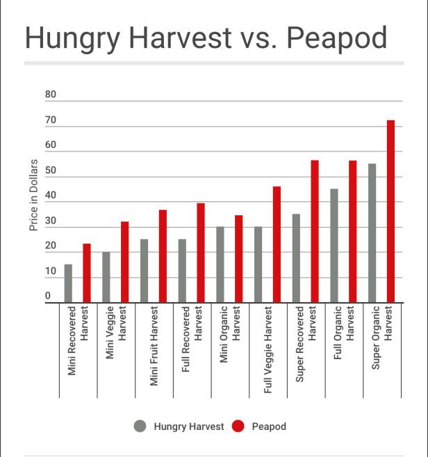 Price comparisons between Hungry Harvest and a competing grocery delivery service. Credit: Shannon Hurley/Multimedia Storytelling
